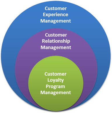 CX, CRM & Loyalty Management
