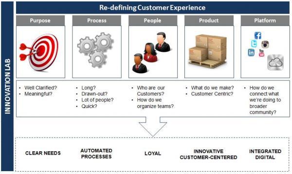 Innovate, Redefine the Customer Experience | CustomerThink