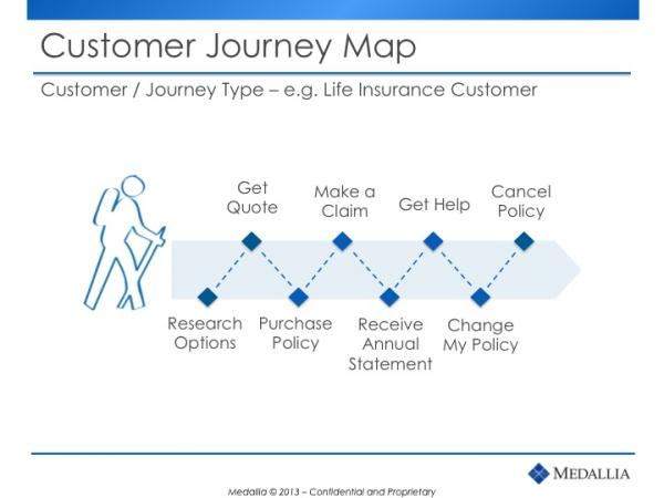 Customer Journey Map - Life Insurance Customer