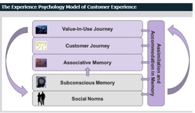 The Experience Psychology Model of Customer Experience