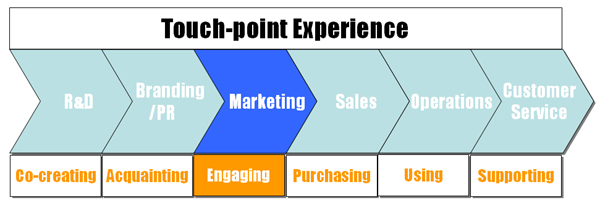 Figure 1: Touch-point Experience across the Customer Lifecycle - Engaging