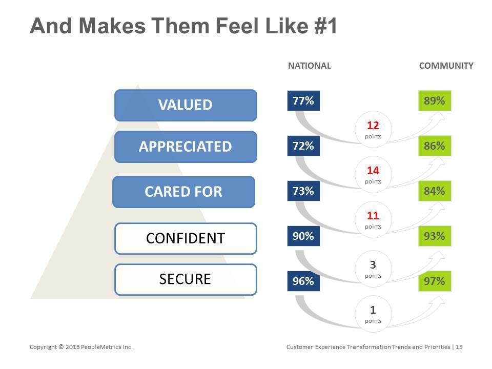peoplemetrics bank loyalty factors