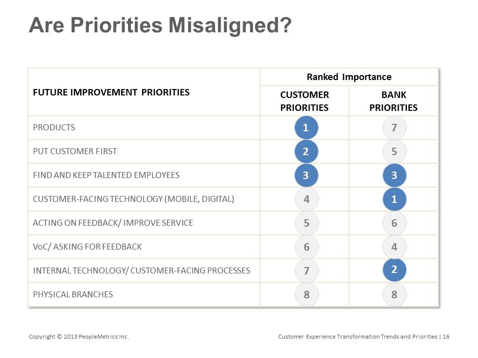 peoplemetrics bank priorities misaligned