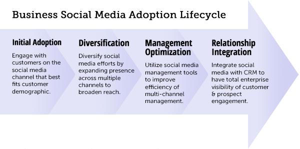 Social Media Business Adoption Lifecycle