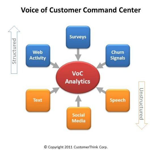 Listening to the Voice of Customers: Can You Answer These 5 Key ...